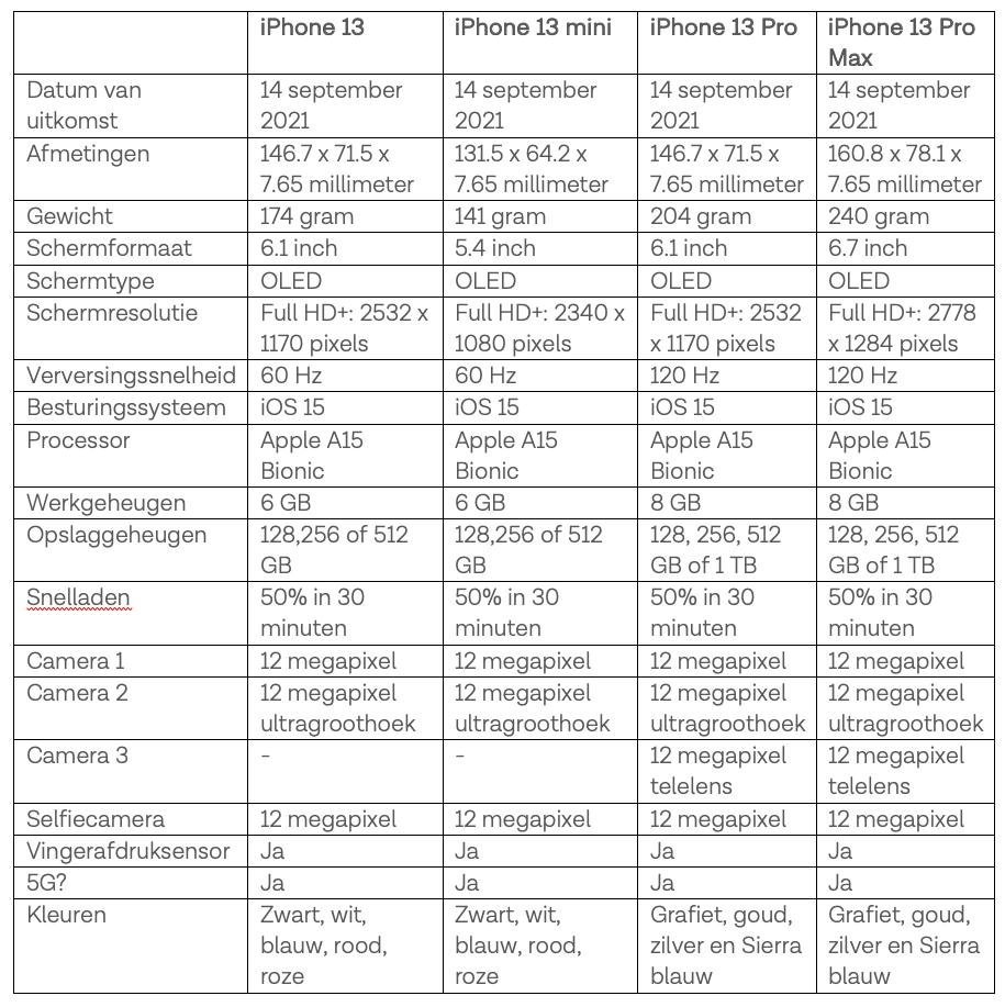 iPhone 13 specs Tele2 Blog